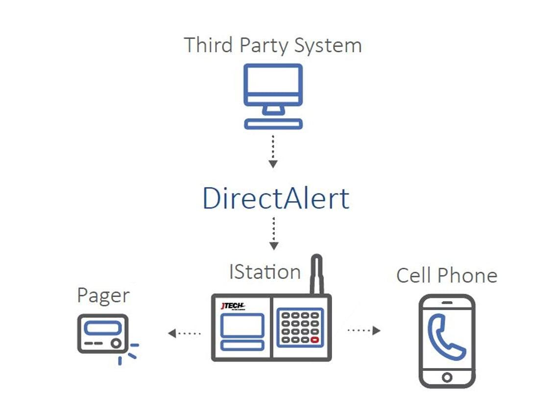 Direct Alert