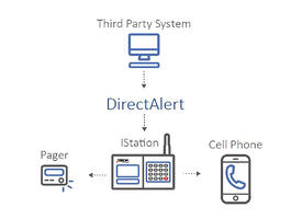 EHR and EMR Text and Pager Alert System