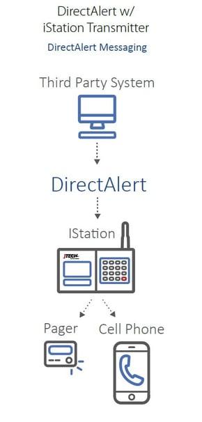 DirectAlert Schmatic