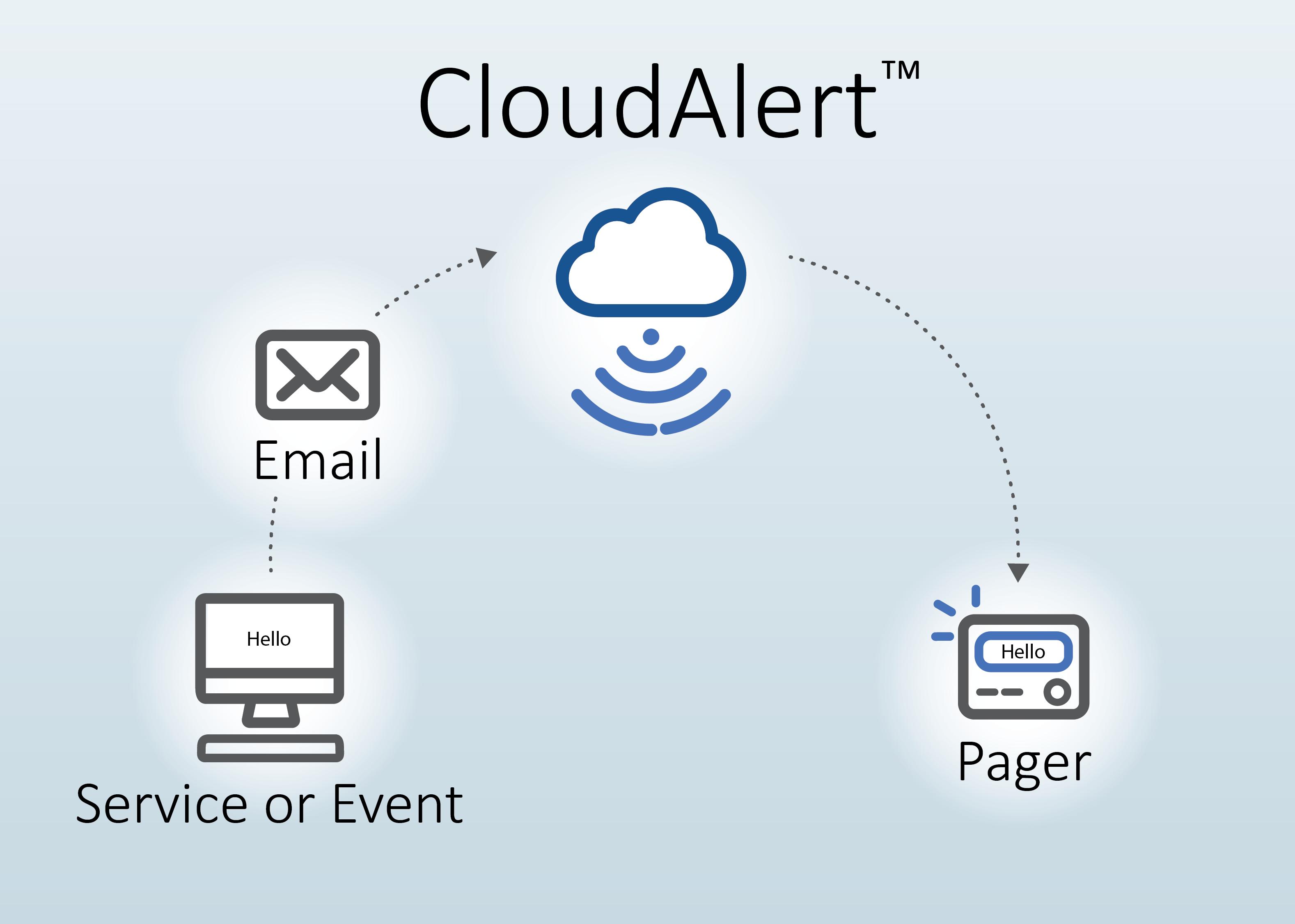 CloudAlertDiagramv4-300_horz_nologo
