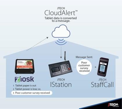 JTECH CloudAlert and Ziosk Tablet